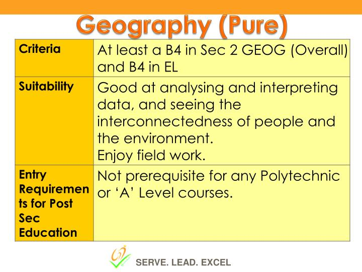 Geography (Pure)
