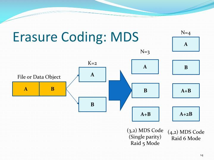 Erasure Coding: MDS