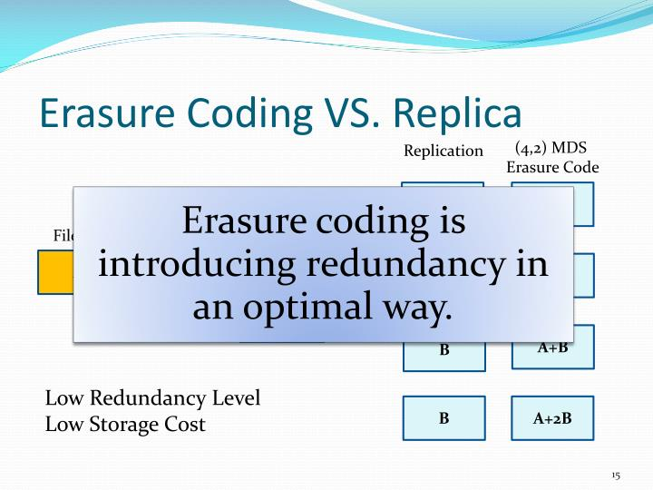 Erasure Coding VS. Replica