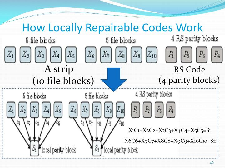 How Locally Repairable Codes