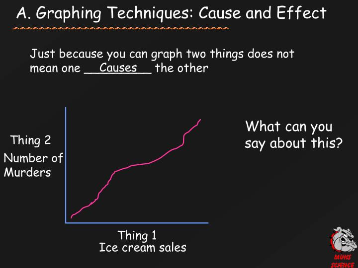 A. Graphing Techniques: Cause and Effect