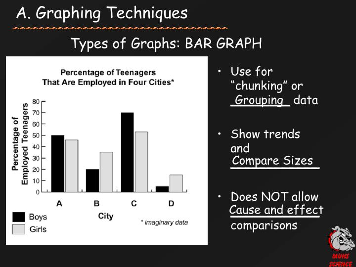 A graphing techniques