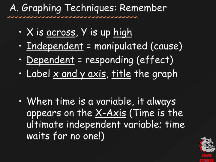 A. Graphing Techniques: Remember