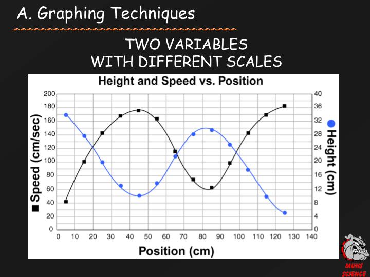 A. Graphing Techniques