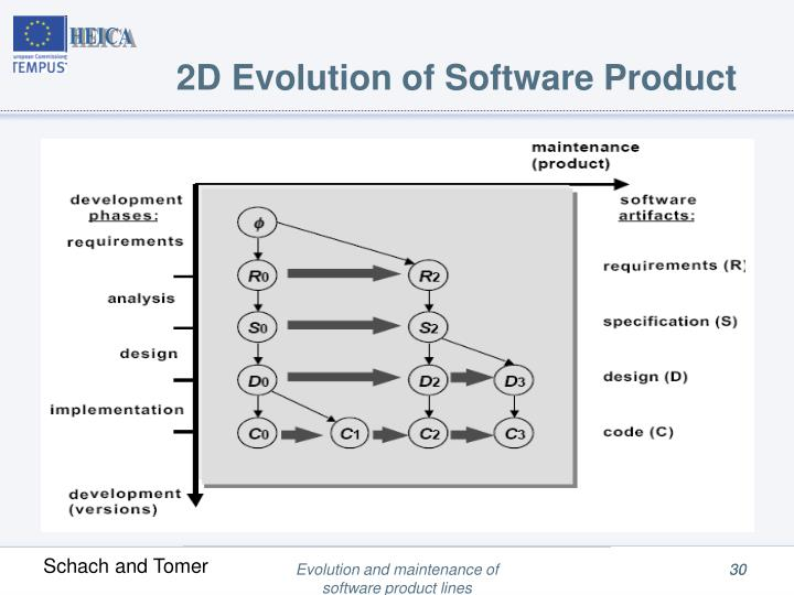 2D Evolution of Software Product