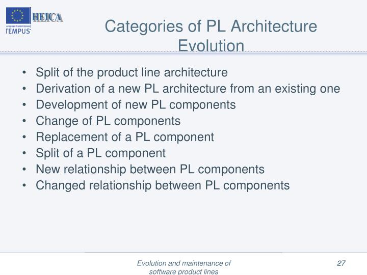 Categories of PL Architecture Evolution