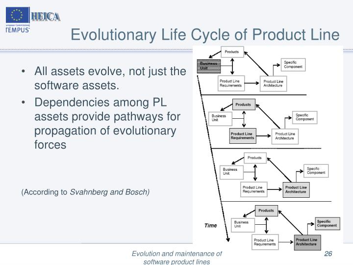 Evolutionary Life Cycle of Product Line