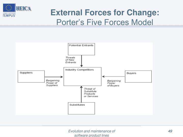 External Forces for Change: