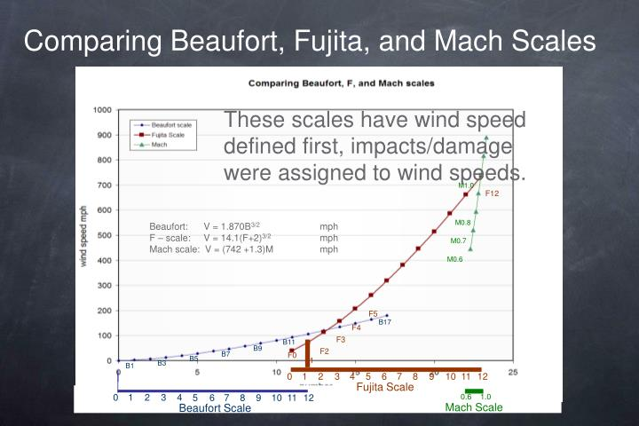 Comparing Beaufort, Fujita, and Mach Scales