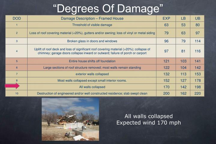 """Degrees Of Damage"""