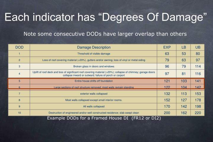 "Each indicator has ""Degrees Of Damage"""