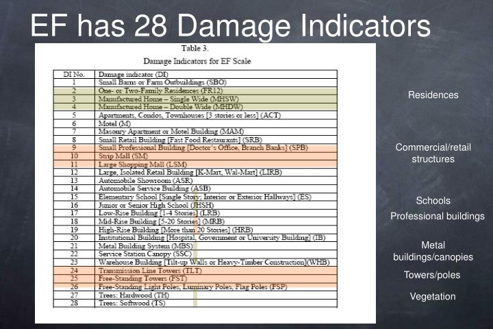 EF has 28 Damage Indicators