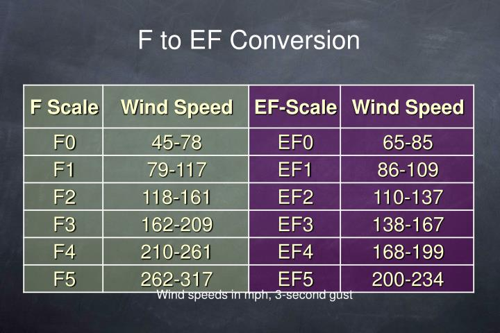 F to EF Conversion