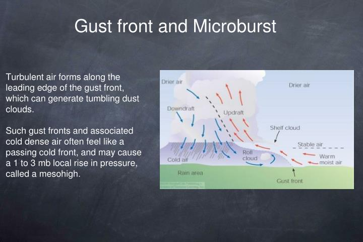 Gust front and Microburst