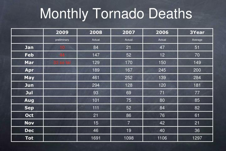 Monthly Tornado Deaths