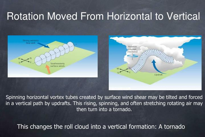 Rotation Moved From Horizontal to Vertical
