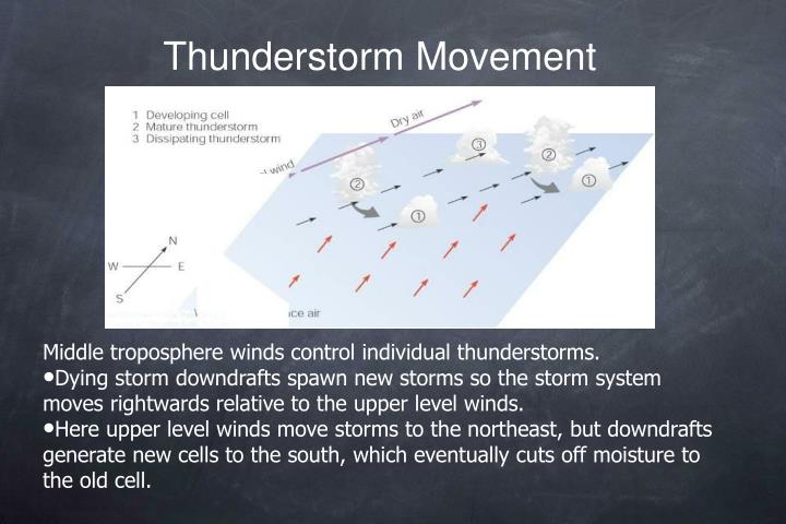 Thunderstorm Movement