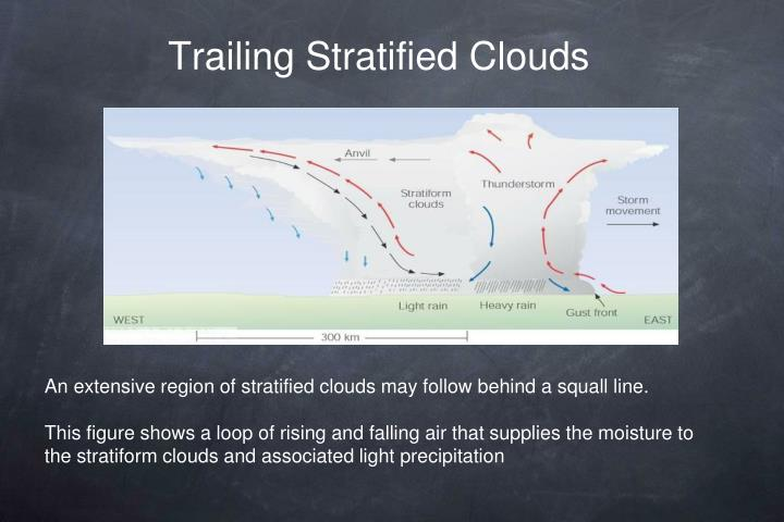Trailing Stratified Clouds