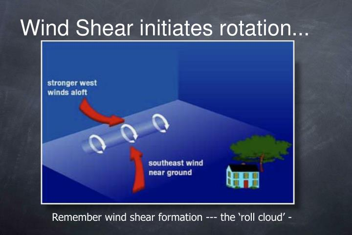 Wind Shear initiates rotation...