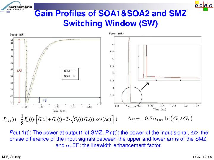 Gain Profiles of SOA1&SOA2 and SMZ Switching Window (SW)