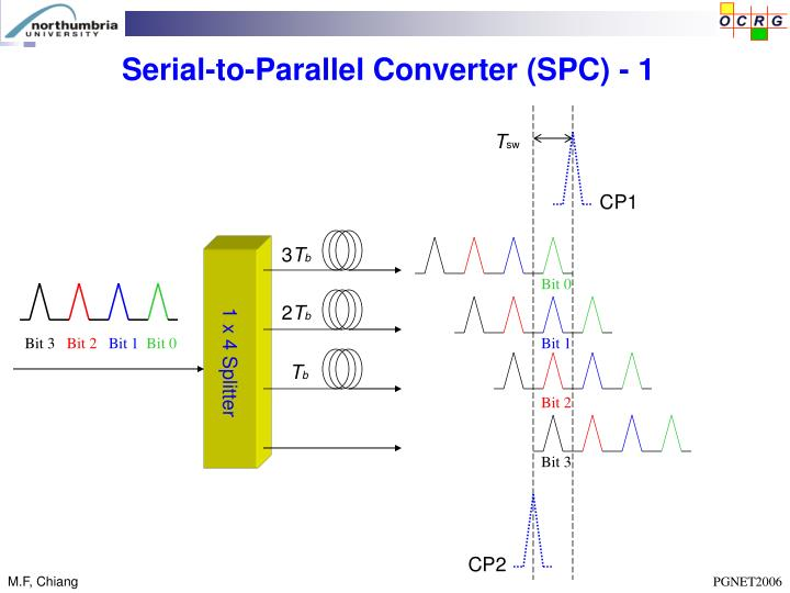 Serial-to-Parallel Converter (SPC) - 1