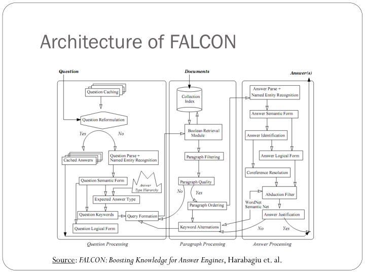 Architecture of FALCON
