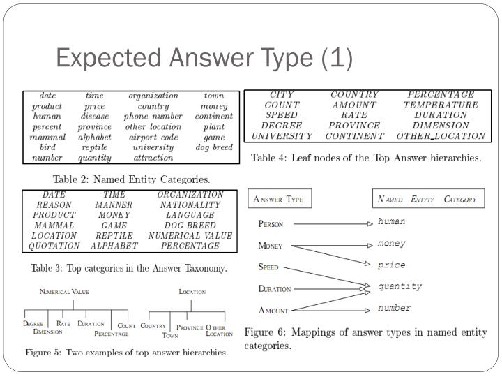 Expected Answer Type (1)