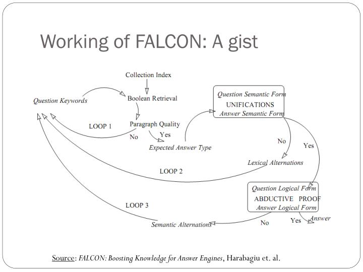Working of FALCON: A gist