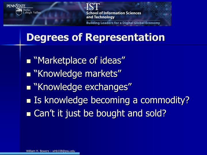 Degrees of Representation
