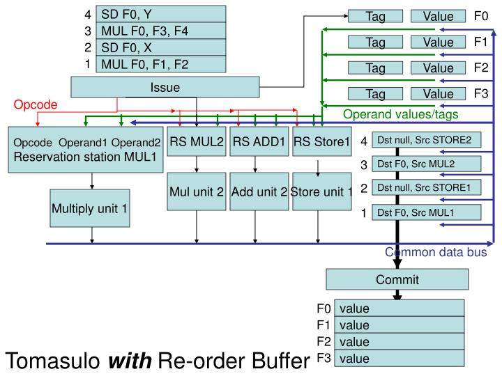 Tomasulo with re order buffer