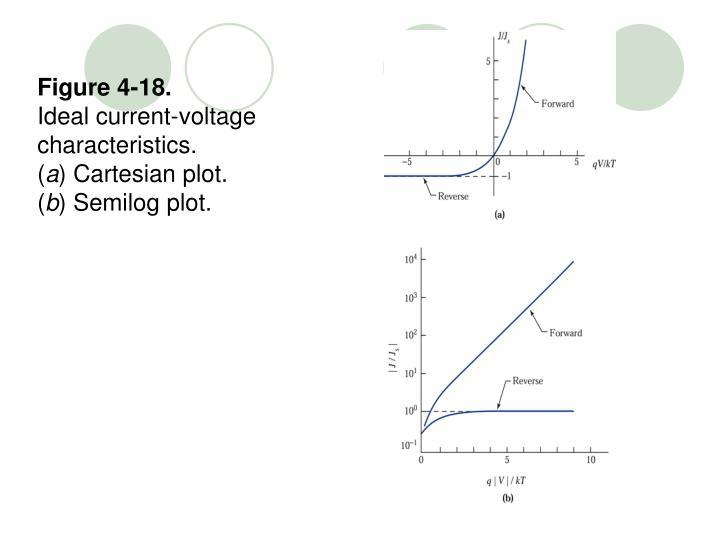 Figure 4-18.