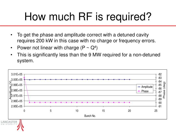 How much RF is required?
