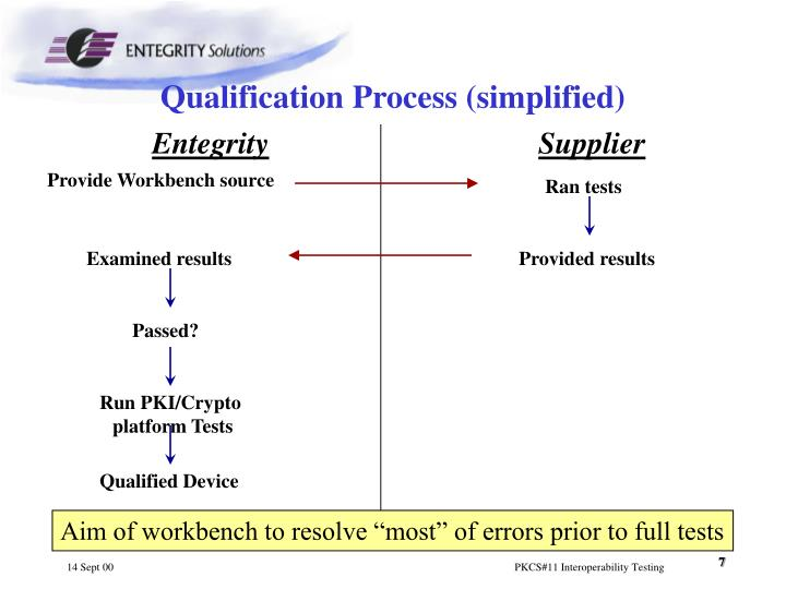 Qualification Process (simplified)