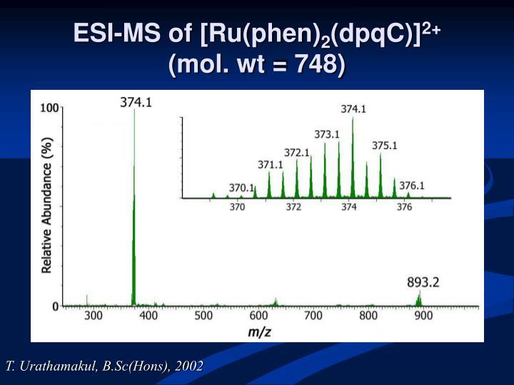 ESI-MS of [Ru(phen)