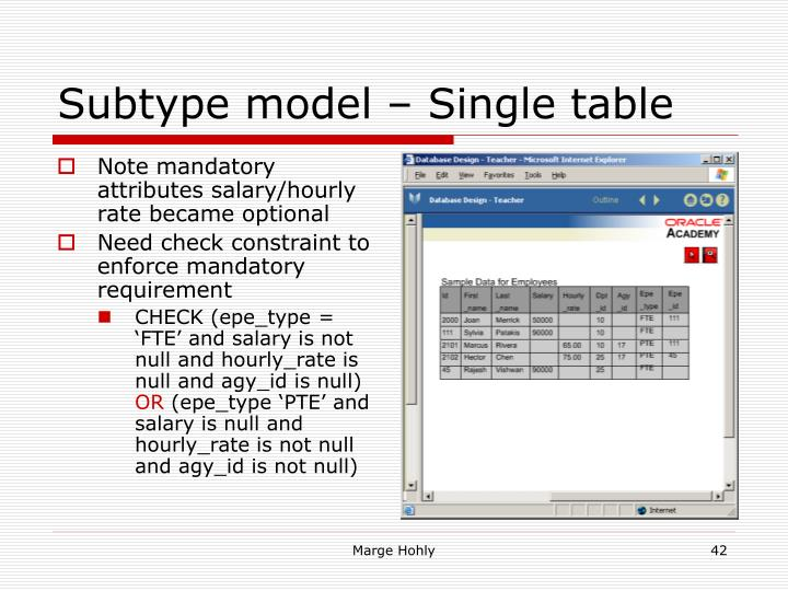 Note mandatory attributes salary/hourly rate became optional
