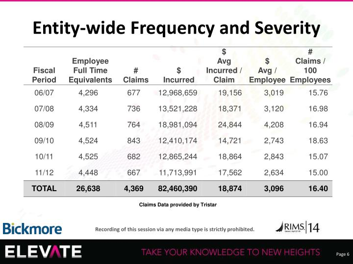 Entity-wide Frequency and Severity