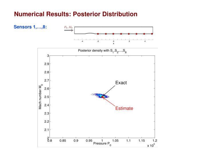 Numerical Results: Posterior Distribution