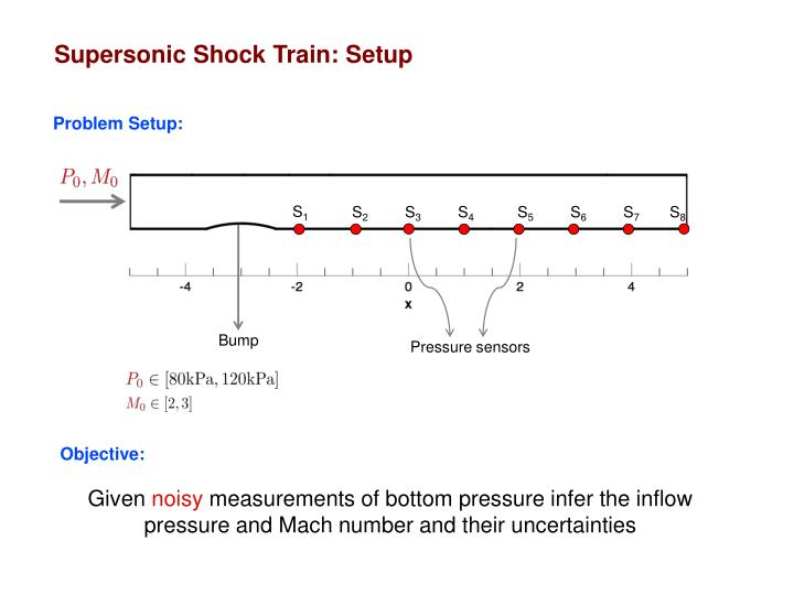 Supersonic Shock Train: Setup