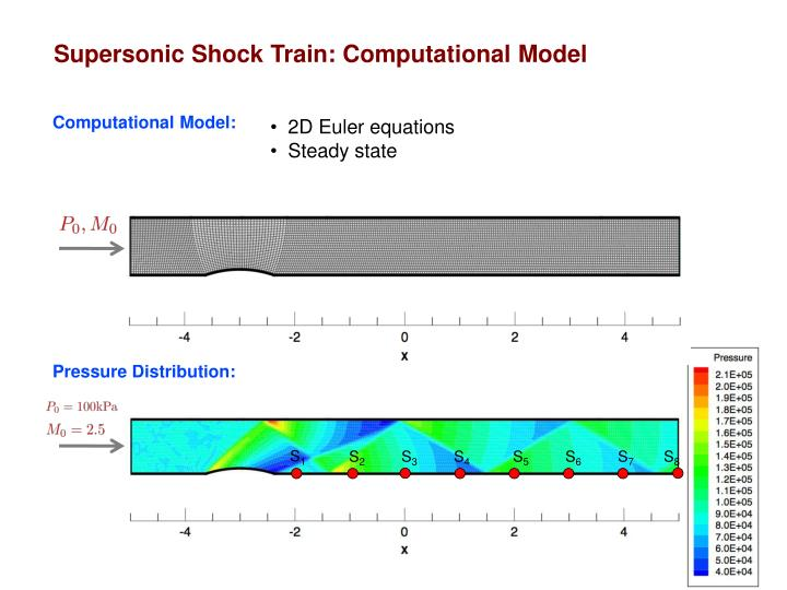 Supersonic Shock Train: Computational Model