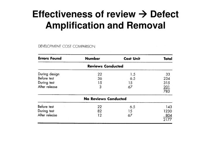 Effectiveness of review