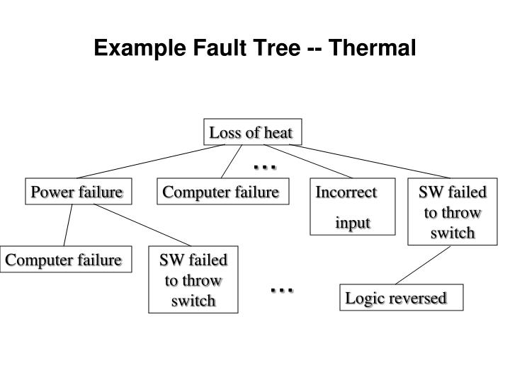 Example Fault Tree -- Thermal