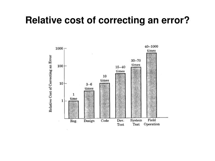 Relative cost of correcting an error?
