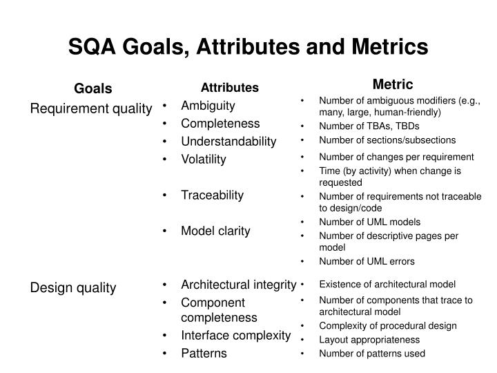 SQA Goals, Attributes and Metrics