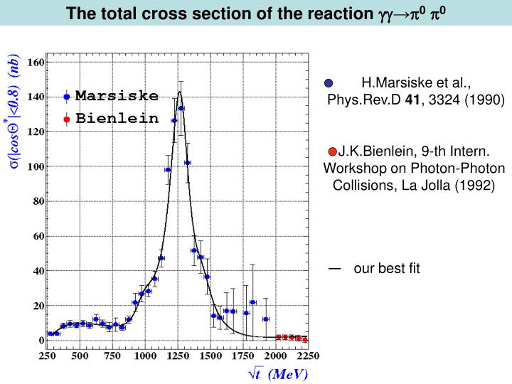 The total cross section of the reaction