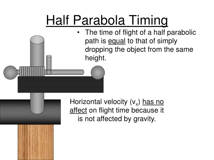 Half Parabola Timing