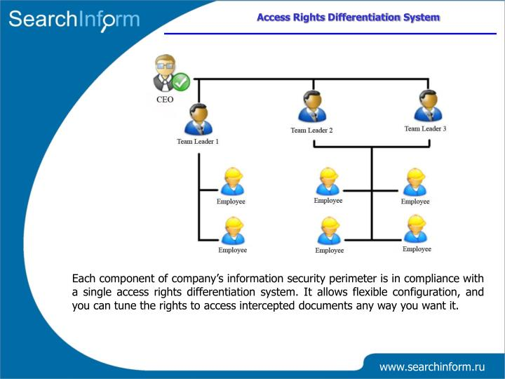 Access Rights Differentiation System