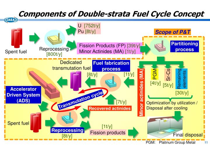 Components of Double-strata Fuel Cycle Concept