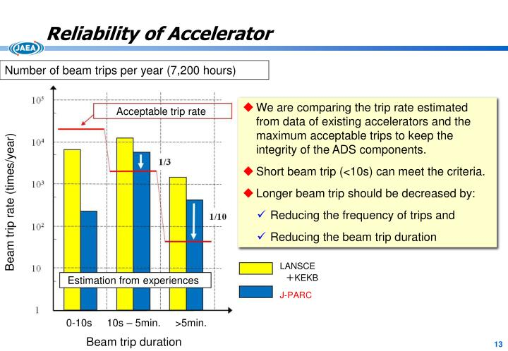 Reliability of Accelerator