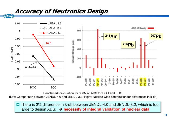 Accuracy of Neutronics Design
