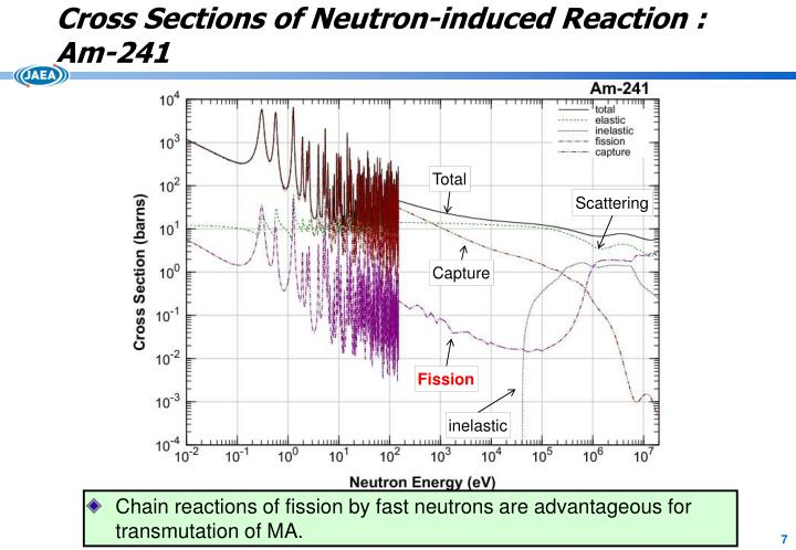 Cross Sections of Neutron-induced Reaction :